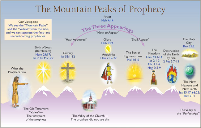 The-Mountain-Peaks-of-Prophecy---Charting-the-End-Times